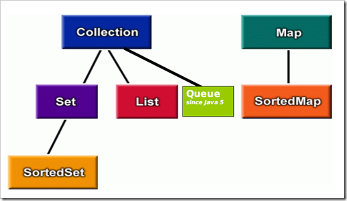 how to create a hashtable java